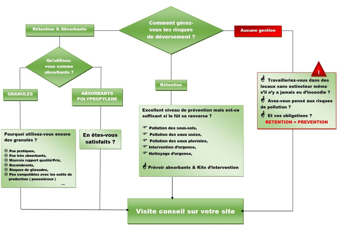 ORGANIGRAMME UTILISATION EN RETENTION